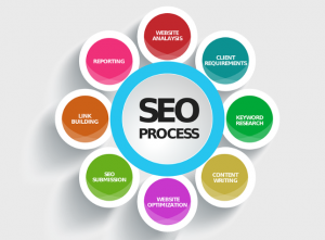What Are The Major Benefits Of Hiring A Good SEO Company To Help You Get Your Web Site Noticed?